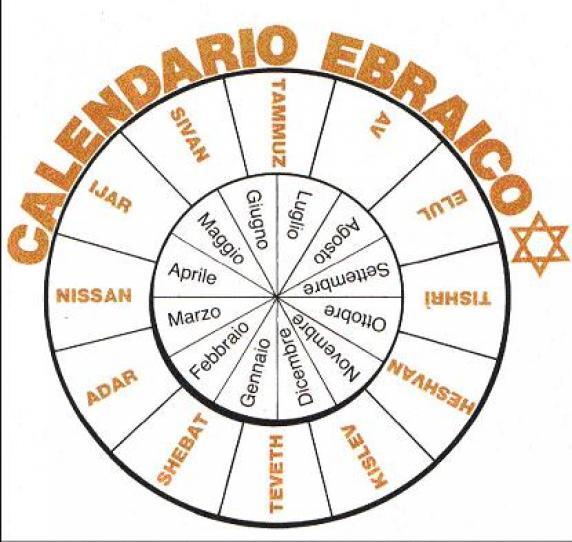 Come Si Chiama Il Calendario Ebraico.Parrocchia S Andrea Apostolo In Antognano Domenica 25 Maggio